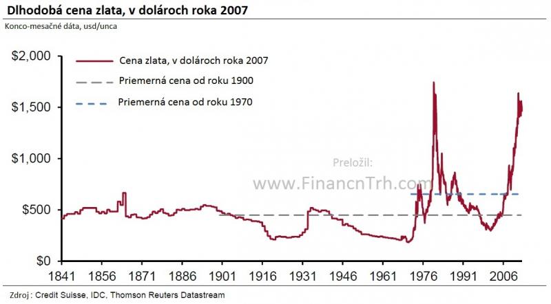bf25b390f GRAF: Cena zlata v dolároch roka 2007 od roku 1841 (priemerná cena od 1900  vs. od 1971)