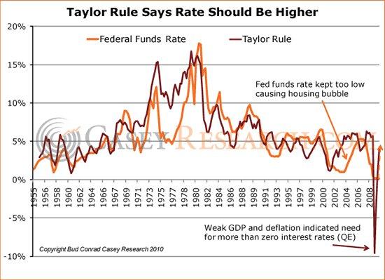 Taylorovo pravidlo n stroj na predpovedanie monet rnej for J murali ias profile
