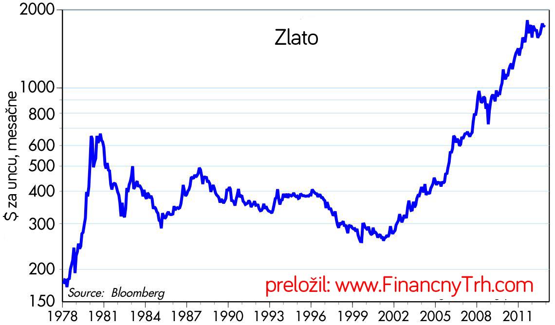 bee2b965e V nominálnom vyjadrení je zlato veľmi blízko jeho historického maxima  $1900/oz. Od minima $254 z roku 2001, zlato narástlo na zloženú ročnú  hodnotu 17,8%.
