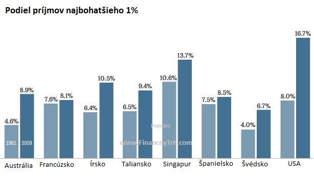 Grafy bohatstva sveta: niekoľko ľudí ovláda takmer všetok majetok
