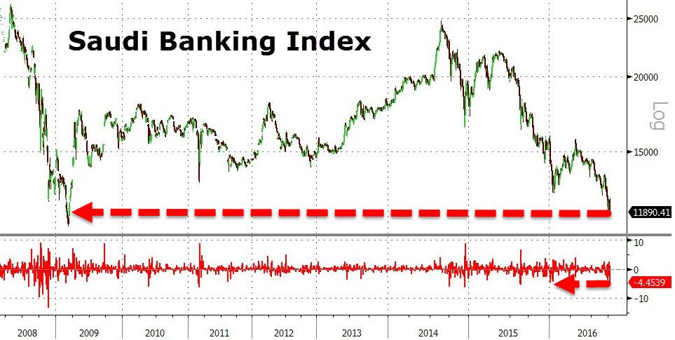 Akcie_Saudskych_bank_celia_krachu_a_minimam_2016_2