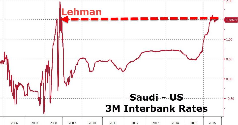 Akcie_Saudskych_bank_celia_krachu_a_minimam_2016_3