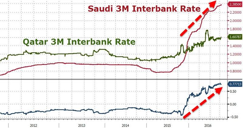 Akcie_bank_Saudskej_Arabie_v_problemoch_aj_po_zasahu_centralnej_banky_2016_1