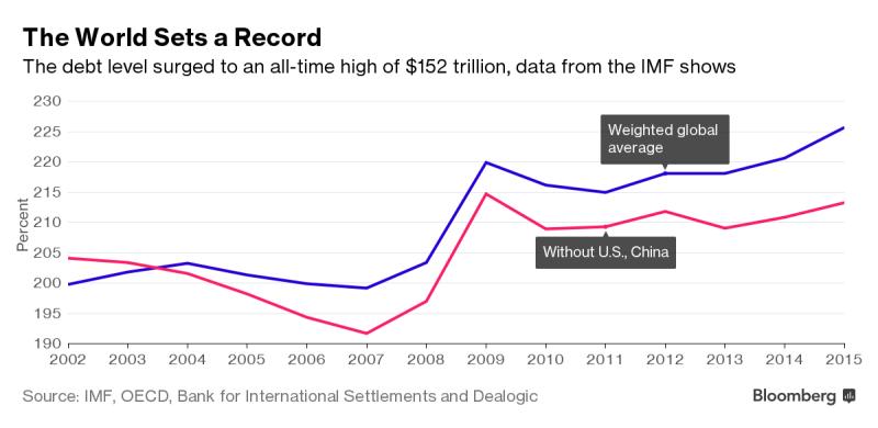 MMF_sa_obava_o_svetovy_dlh_v_hodnote_152_bilionov_2016_graf