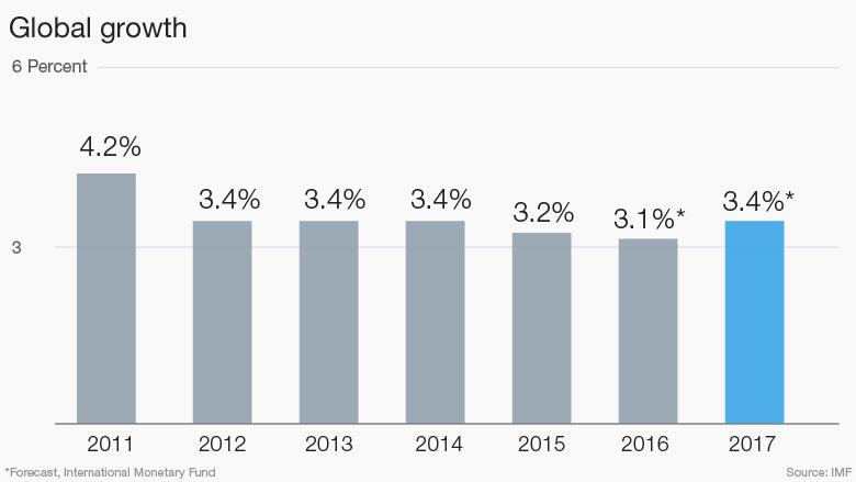 MMF_znizil_prognozu_rastu_na_rok_2016_graf