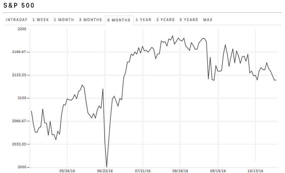 Akciove_trhy_su_na_najnizsej_urovni_od_jula_graf