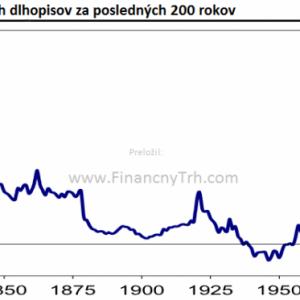 pict_2fdf4940_vynos_americkych_statnych_dlhopisov_za_poslednych_200_rokov_graf_obrazok.png