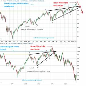 pict_b0152801_porovnanie__akciovy_index_dow_jonesinindustrial_average_graf_obrazok_prepad_v70_rokoch_vs_aktualne.png