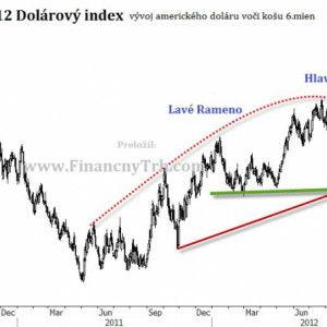 pict_b6d72d2c_technicka_analyza_dolarovy_index_2010_2012_graf_obrazok.jpg