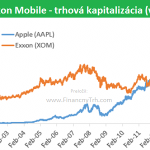 pict_be8ecf0f_trhova_kapitalizacia_spolocnosti_apple_vs_exxon_mobile.png