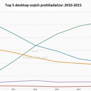 pict_f3d4e1bc_graf_ukazuje_preco_microsoft_zacina_znova_pracovat_na_novom_webovom_prehliadaci_2010_2015.png