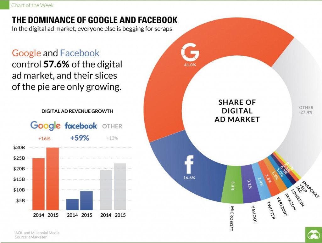 Ako_Google_a_Facebook_ovladaju_svet_digitalnej_reklamy_2016_graf