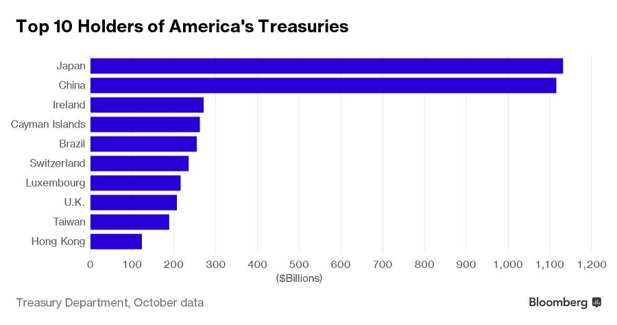 Cina_uz_nie_je_najvacsim_zahranicnym_drzitelom_dlhu_USA_2016_graf_zoznam