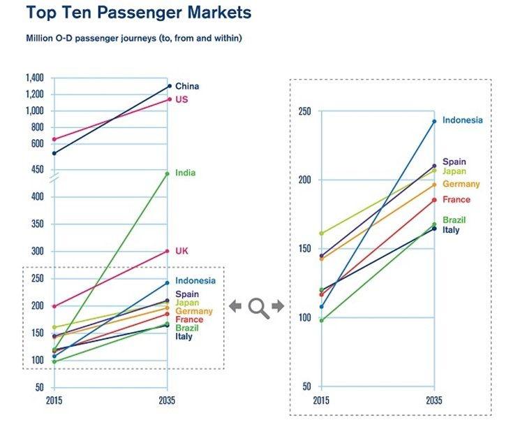 Letecka_doprava_sa_zvojnasobi_na_7_2_miliardy_cestujucich_2016_IATA_2