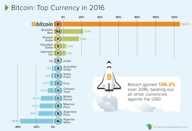 Bitcoin_je_najvykonnejsou_menou_rokov_2015_a_2016_2017_1