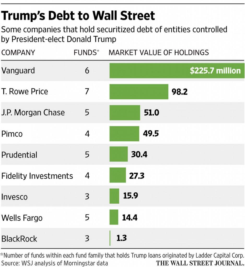 Dlhy_Trumpa_drzi_viac_ako_150_firiem_z_Wall_Street_2017_graf