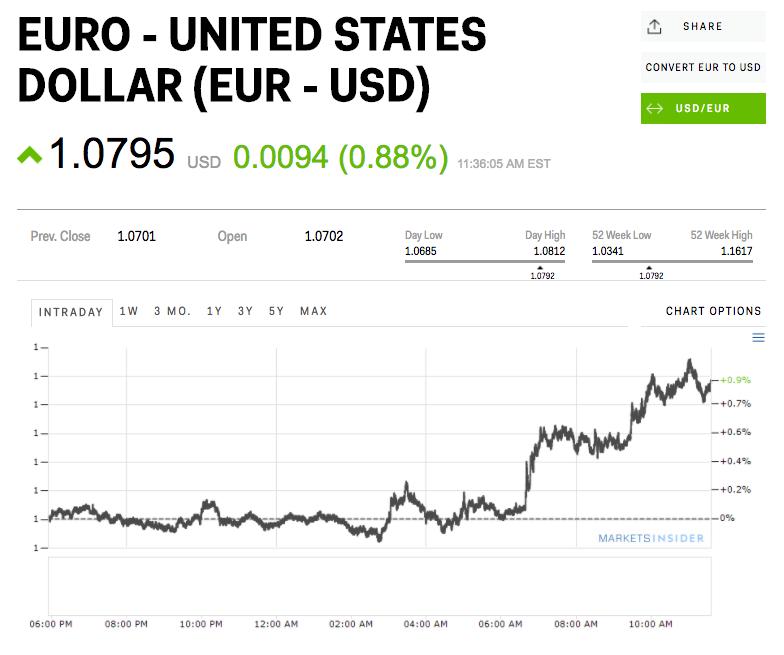 Merkelova_reaguje_na_utoky_Trumpa_okolo_podhodnotenia_eura_2017_graf