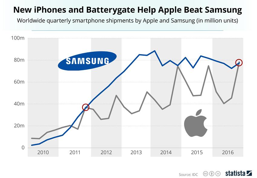Apple_v_oblasti_smartphonov_prvykrat_za_5_rokov_porazil_Samsung_2017_graf