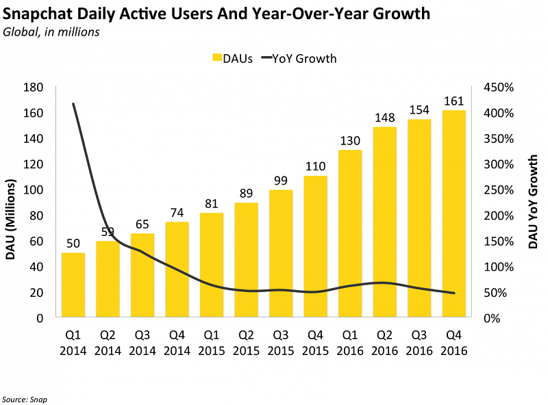Co_by_investori_mali_vediet_pred_IPO_vlastnika_aplikacie_Snapchat_2017_10