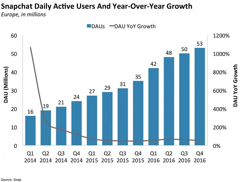Co_by_investori_mali_vediet_pred_IPO_vlastnika_aplikacie_Snapchat_2017_6
