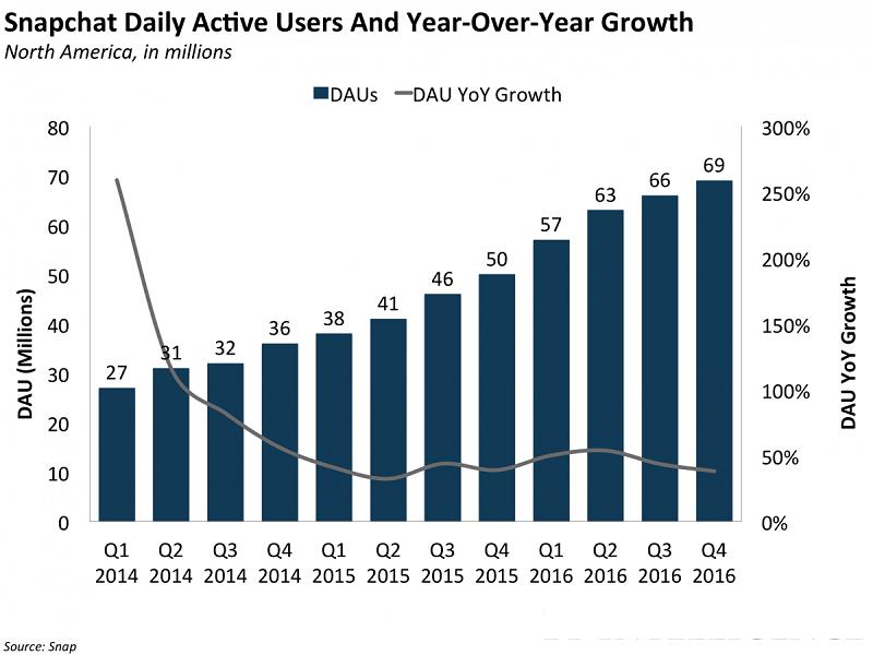 Co_by_investori_mali_vediet_pred_IPO_vlastnika_aplikacie_Snapchat_2017_7