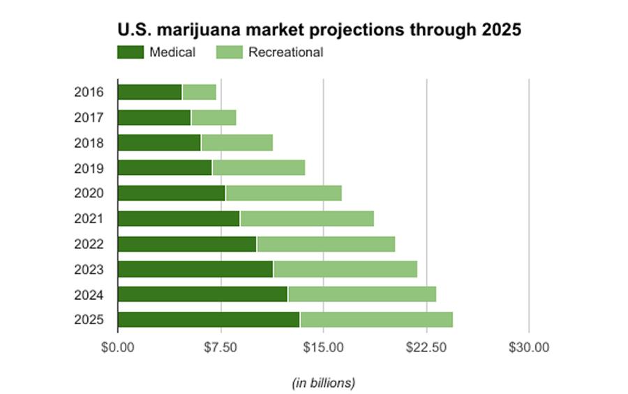 Marihuanovy_priemysel_do_roku_2020_vytvori_283000_pracovnych_miest_2017_graf