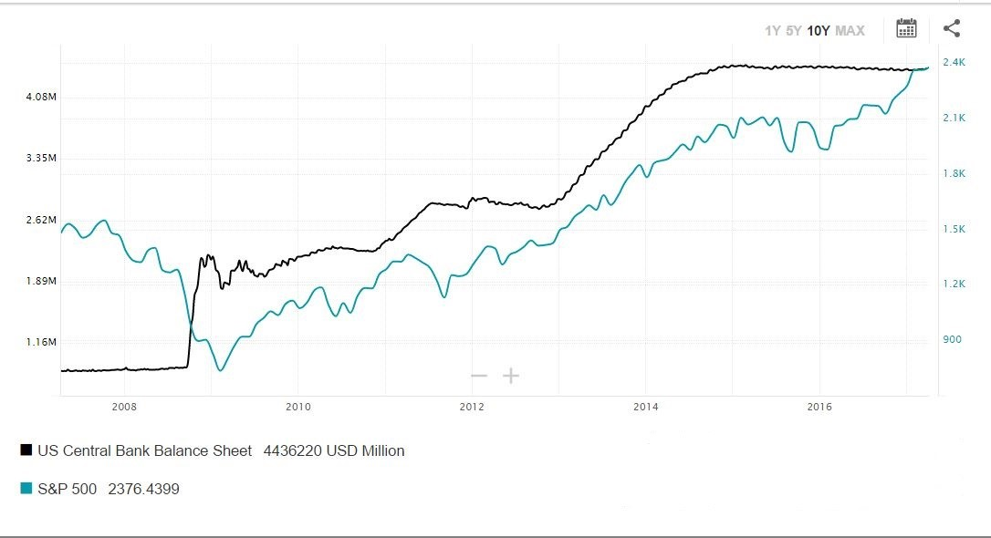 Fed_chce_zacat_zmensovat_svoju_suvahu_o_rozsahu_4_5_biliona_graf