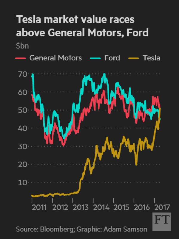 Tesla_sa_stala_najcennejsou_automobilkou_USA_graf
