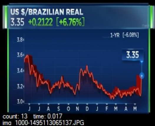Akciove_trhy_v_Brazilii_dnes_prepadli_o_viac_ako_18_percent_2017_graf_real