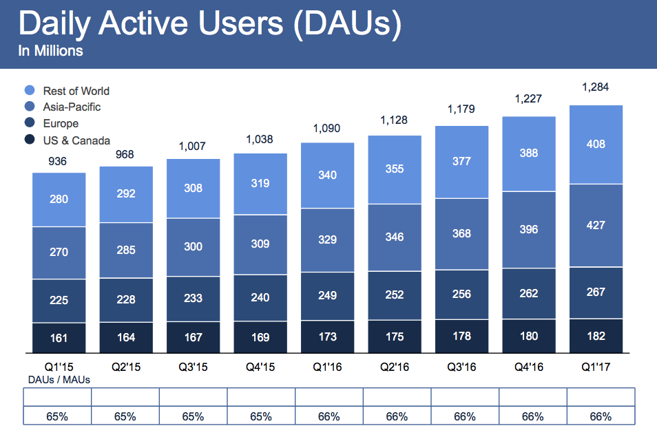 Facebook_dosahuje_uz_takmer_2_miliardy_uzivatelov_2017_graf_vysledky