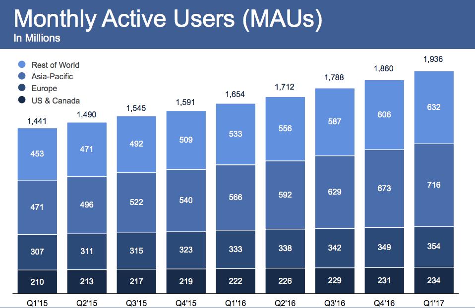 Facebook_dosahuje_uz_takmer_2_miliardy_uzivatelov_2017_graf_vysledky_1