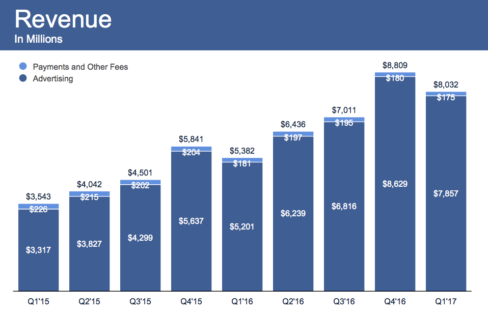 Facebook_dosahuje_uz_takmer_2_miliardy_uzivatelov_2017_graf_vysledky_2