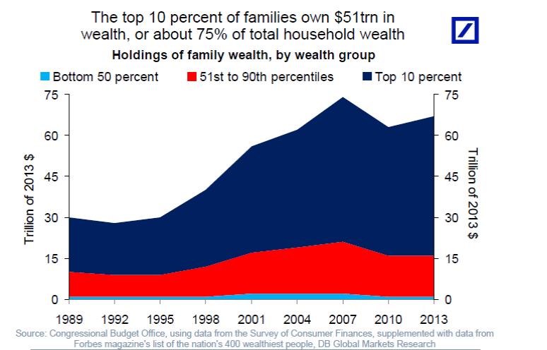 Najbohatsie_rodiny_drzia_prekvapujuci_podiel_bohatstva_USA