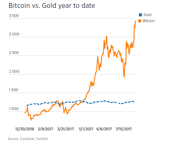 Bitcoin_na_rekorde_Takmer_3_nasobok_ceny_zlata_2017_graf