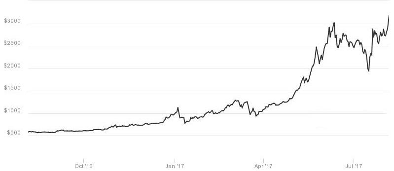 Cena_meny_Bitcoin_dosiahla_rekord_na_urovni_3242_82_dolarov_graf