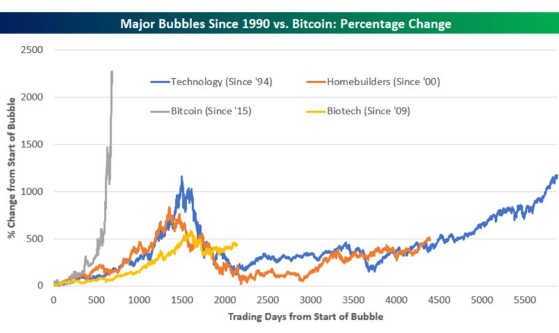 Graf_Zisk_virtualnej_meny_Bitcoin_a_akciovych_bublin_2017_vynos