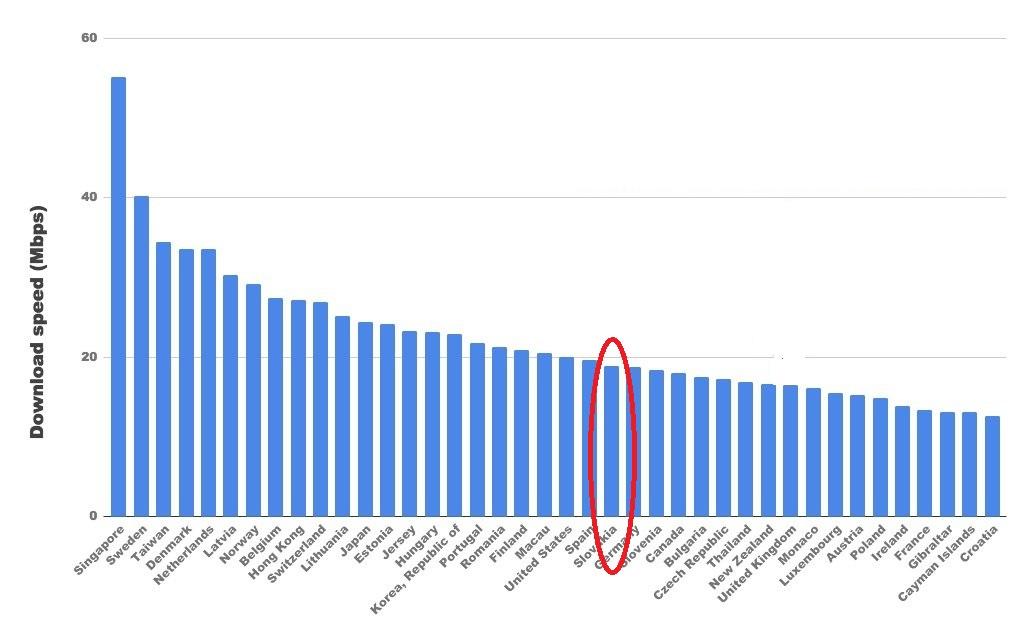 Graf_rychlosti_internetu_pre_40_krajin_aj_so_Slovenskom_sveta_2017