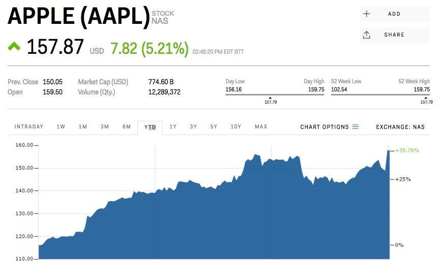 Stavka_Warren_Buffetta_na_Apple_za_den_zarobila_1_miliardu_2017_graf