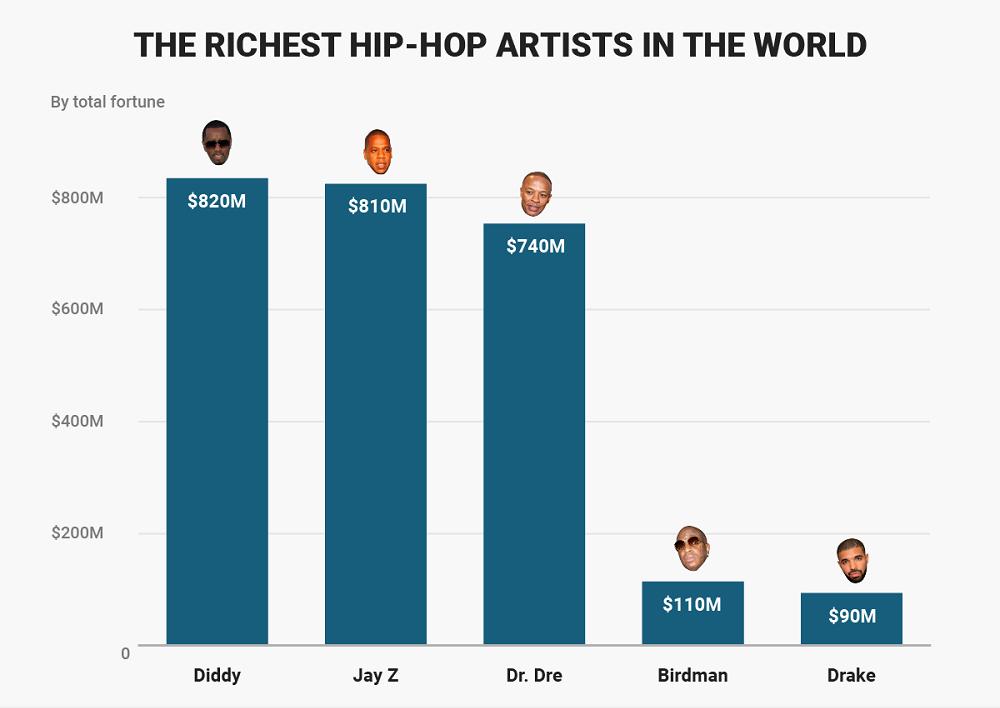 5_najbohatsich_hip_hopovych_umelcov_sveta_2017_graf
