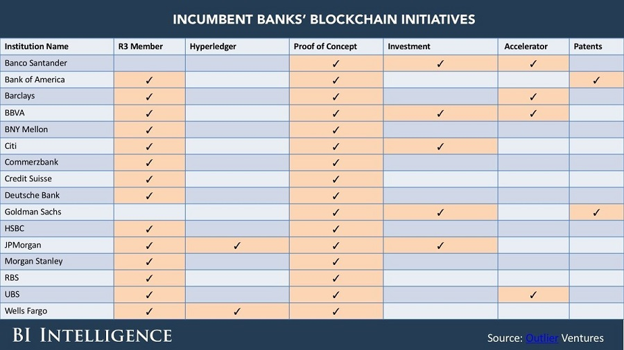 Konkrétne kroky, ktoré banky podnikli v oblasti výskumu technológie blockchain.