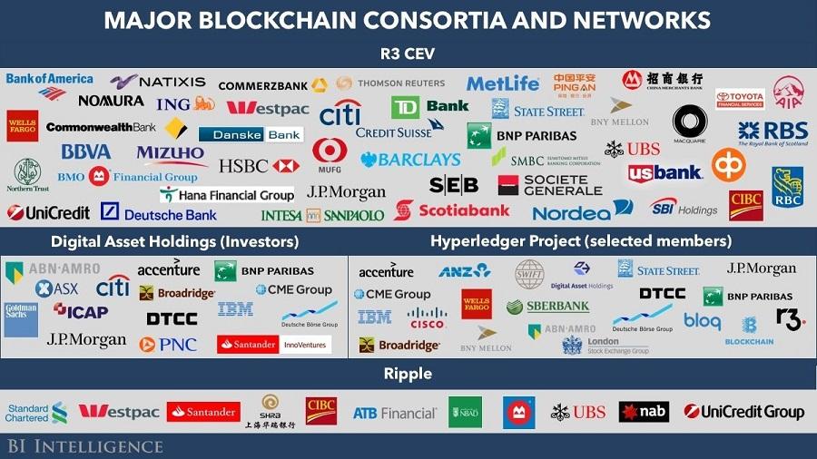 Najväčšie konzorciá a siete založené na blockchaine.