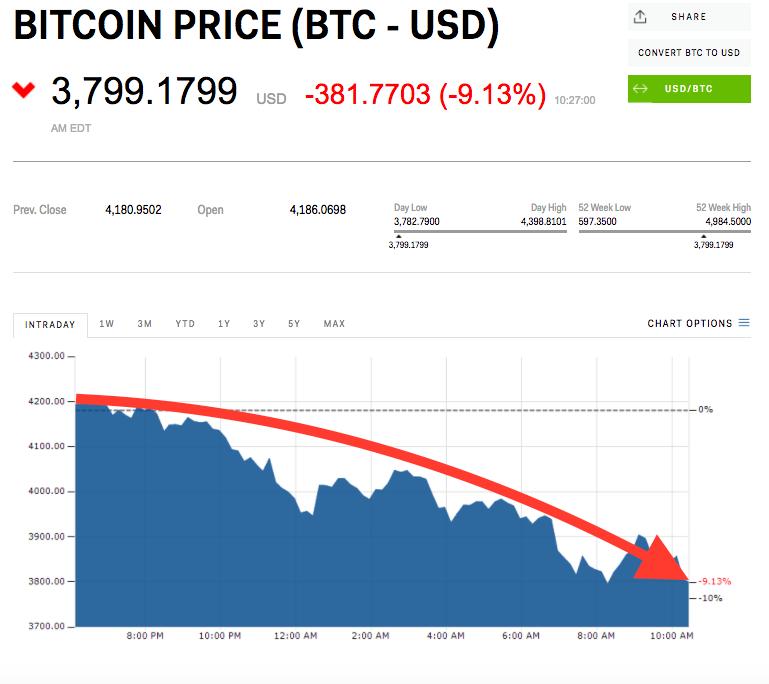 Cena jedného Bitcoinu bola v stredu $3 767. Za deň prepadla o 9%.