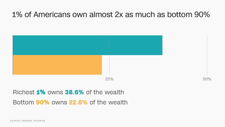 Modrá farba – 38,6% bohatstva krajiny v správe 1% obyvateľov, žltá – 22,8% bohatstva krajiny v správe 90% obyvateľov.