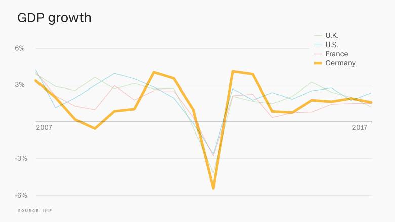 Sila_hospodarstva_Nemecka_maskuje_rastucu_nerovnost_2017_graf