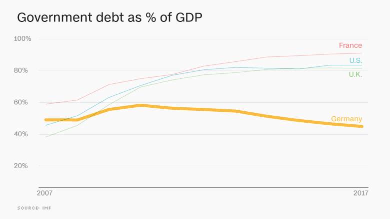 Sila_hospodarstva_Nemecka_maskuje_rastucu_nerovnost_2017_graf_1