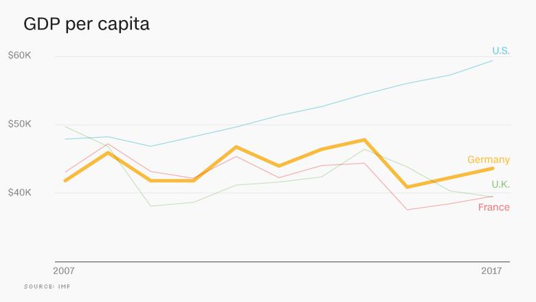Sila_hospodarstva_Nemecka_maskuje_rastucu_nerovnost_2017_graf_2