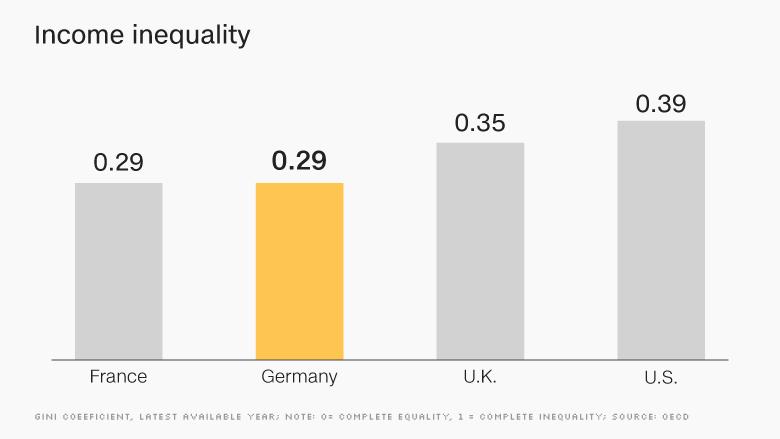 Sila_hospodarstva_Nemecka_maskuje_rastucu_nerovnost_2017_graf_4
