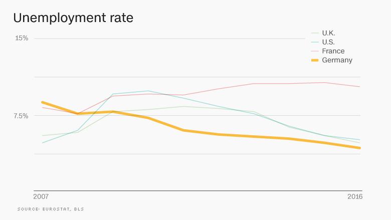 Sila_hospodarstva_Nemecka_maskuje_rastucu_nerovnost_2017_graf_5