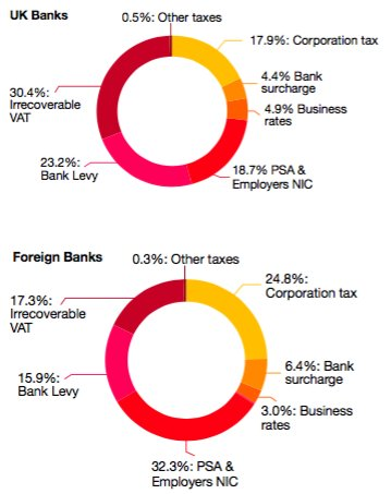 Kolko_zaplatili_banky_na_daniach_vo_Velkej_Britanii_2