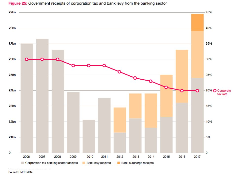 Výnosy z daní z príjmov právnických osôb a bankových poplatkov z bankového sektoru v rokoch 2006 až 2017.